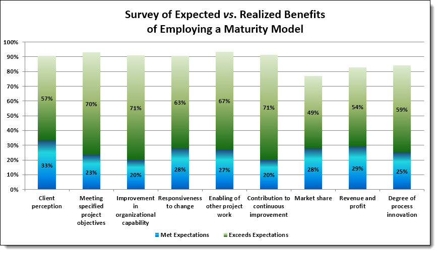Expected Benefits of Maturity Models
