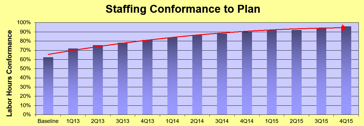 Staffing Conformance to Plan