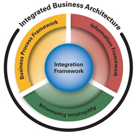 Frameworx Integrated Business Architecture